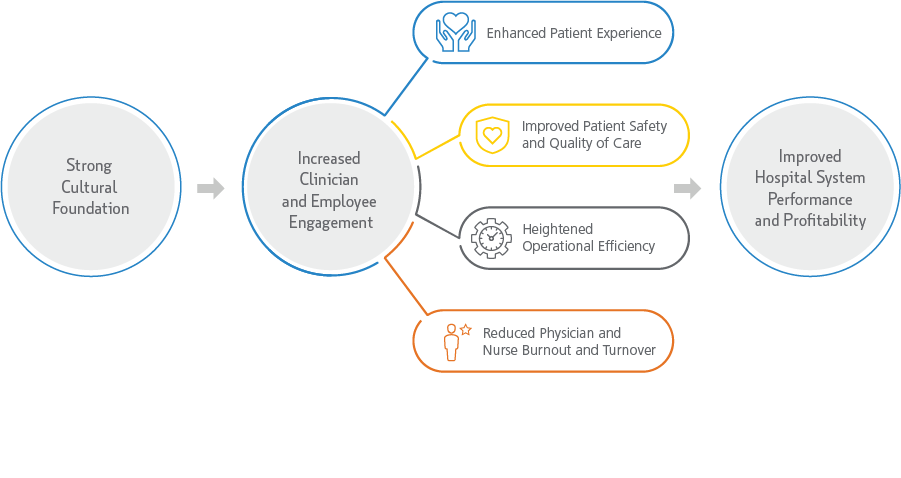 The impact of a strong healthcare organizational culture foundation is increased engagement, enhanced patient experience, increased patient safety and quality of care, increased operational efficiency and increased profit.